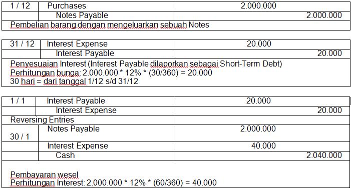 Apa Yang Dimaksud Wesel Bayar Atau Notes Payable Akuntansi Dictio Community