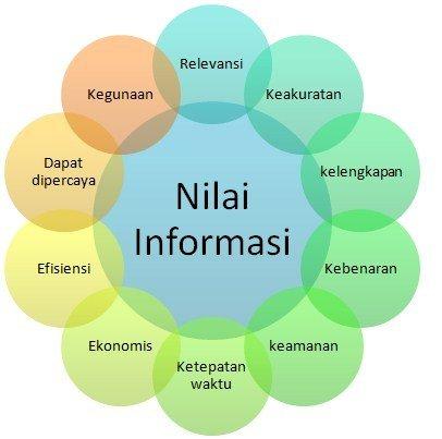 NIlai-Informasi