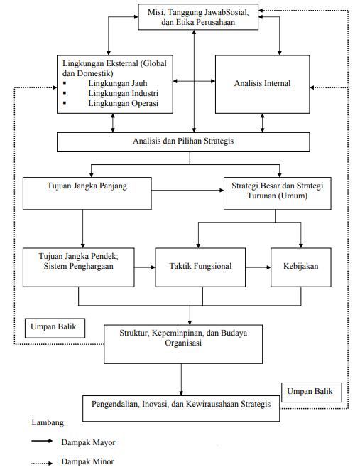 Model Manajemen Strategi Pearce dan Robinson
