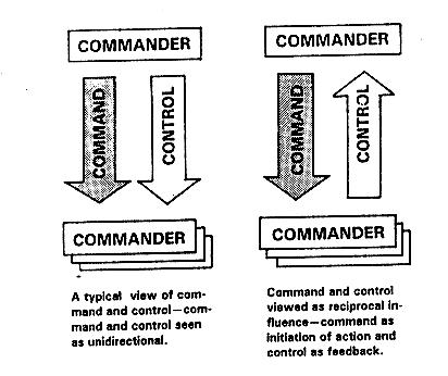 Hubungan antara Pengarahan dan Kontrol