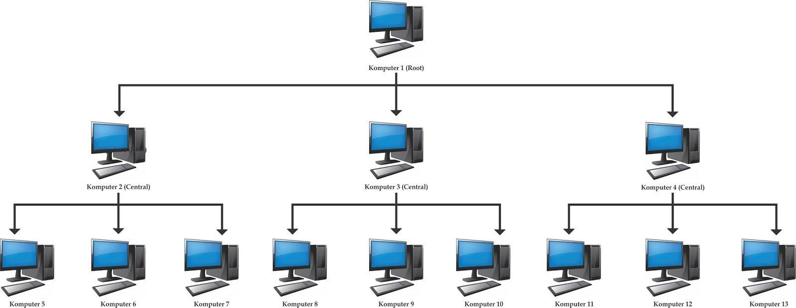Image result for Topologi Tree