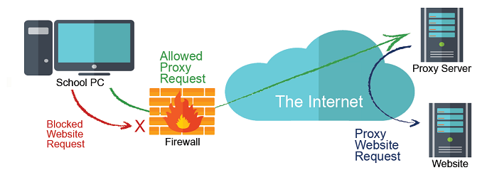 Apa yang dimaksud dengan Proxy Server ? - Sistem Komputer - Dictio ...