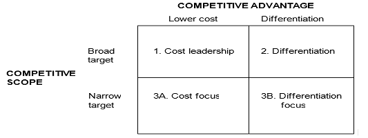 Strategi bersaing generik atau Generic Strategies