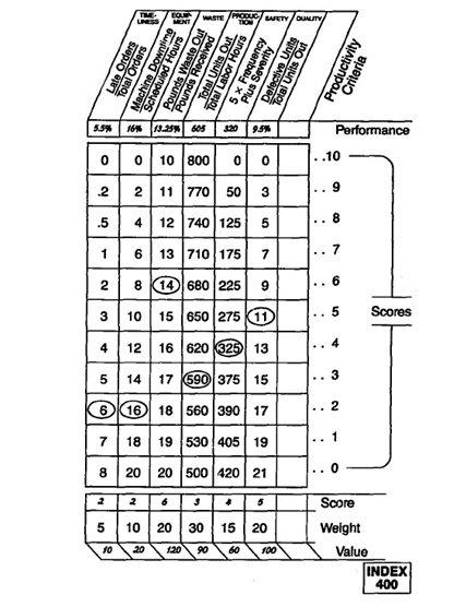 Tabel Objectives Matrix
