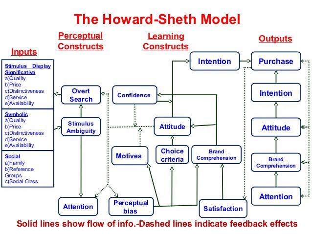 Apa yang dimaksud dengan Model Perilaku Konsumen Industri ...