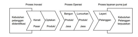 Perspektif Proses Bisnis Internal