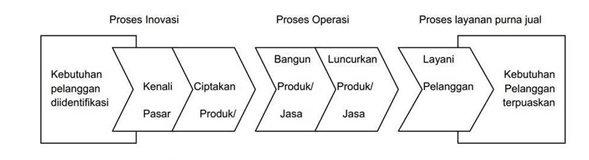 Apa yang dimaksud dengan balanced scorecard sistem informasi perspektif proses bisnis internal ccuart Choice Image
