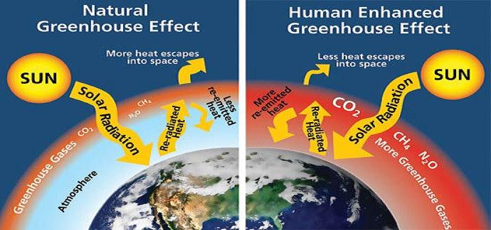 Hubungan Antara Gas Rumah Kaca dan Pemanasan Global