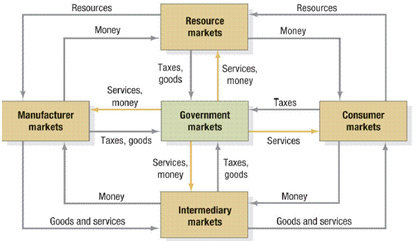 Sistem Alur Dalam Ekonomi Pertukaran Modern