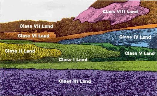 kelas kemampuan tanah