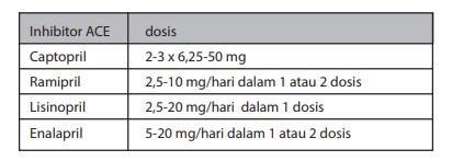 Jenis dan dosis inhibitor ACE untuk IMA