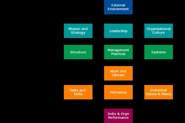 Model Manajemen Perubahan Burke-Litwin
