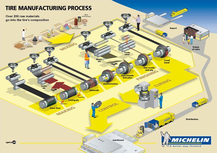 6-infographic-TireManufacturingProcess-140303