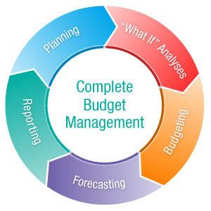 manajemen anggaran
