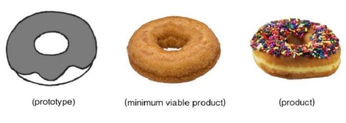 donut mvp