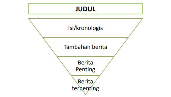 penulisan berita piramida terbalik