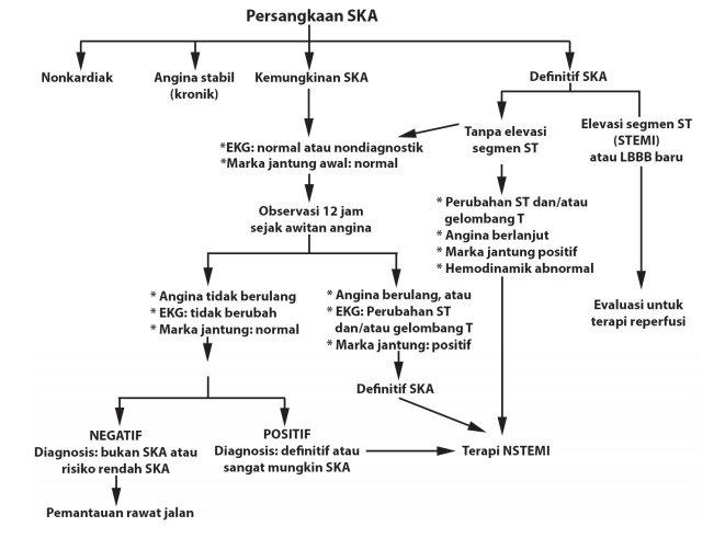 Algoritma evaluasi dan tatalaksana Sindrom Koroner Akut