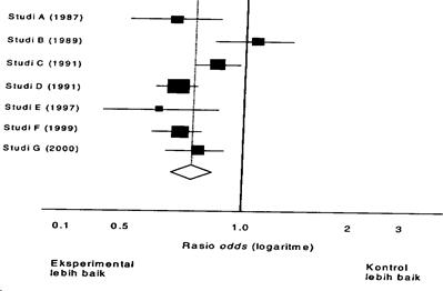 Hasil meta-analisis  yang disajikan dalam forest  plot