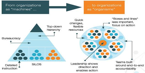 """Perkembangan Organisasi dari """"mesin"""" menjadi """"Organisme"""""""