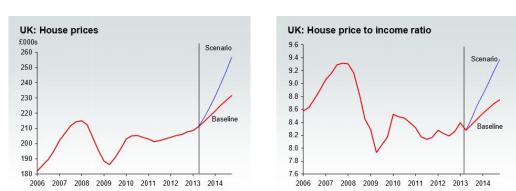grafik Perkembangan house price dan rasio harga terhadap pendapatan UK