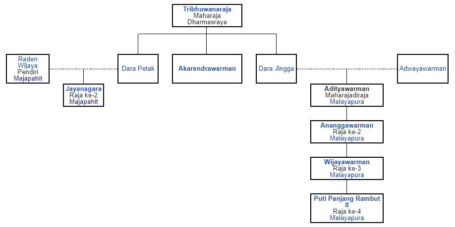silsilah Adityawarman