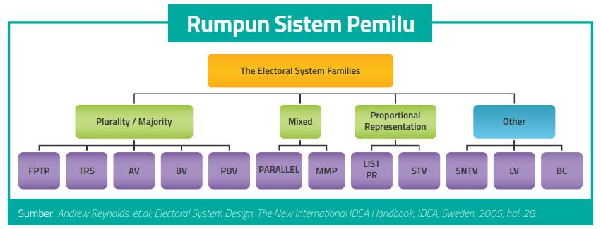 rumpun sistem pemilu