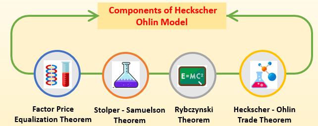 Teori Heckscher-Ohlin