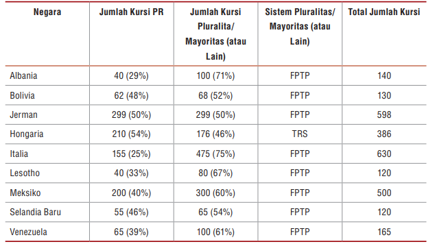 Negara-negara yang Menggunakan Sistem MMP