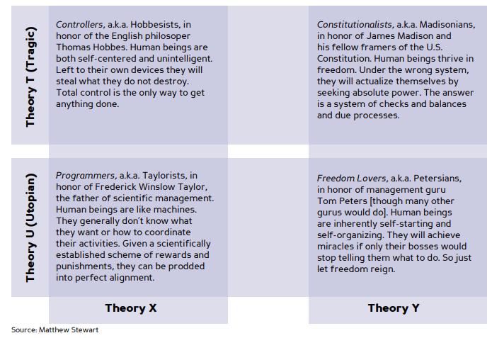 Matriks Teori Hubungan Manusia