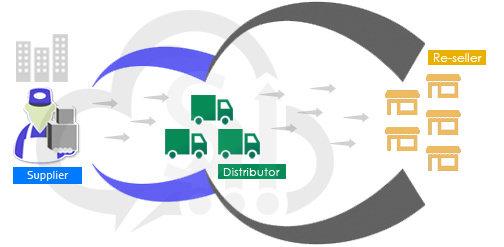 Apa Yang Dimaksud Dengan Saluran Distribusi Channel Of Distribution Manajemen Dictio Community