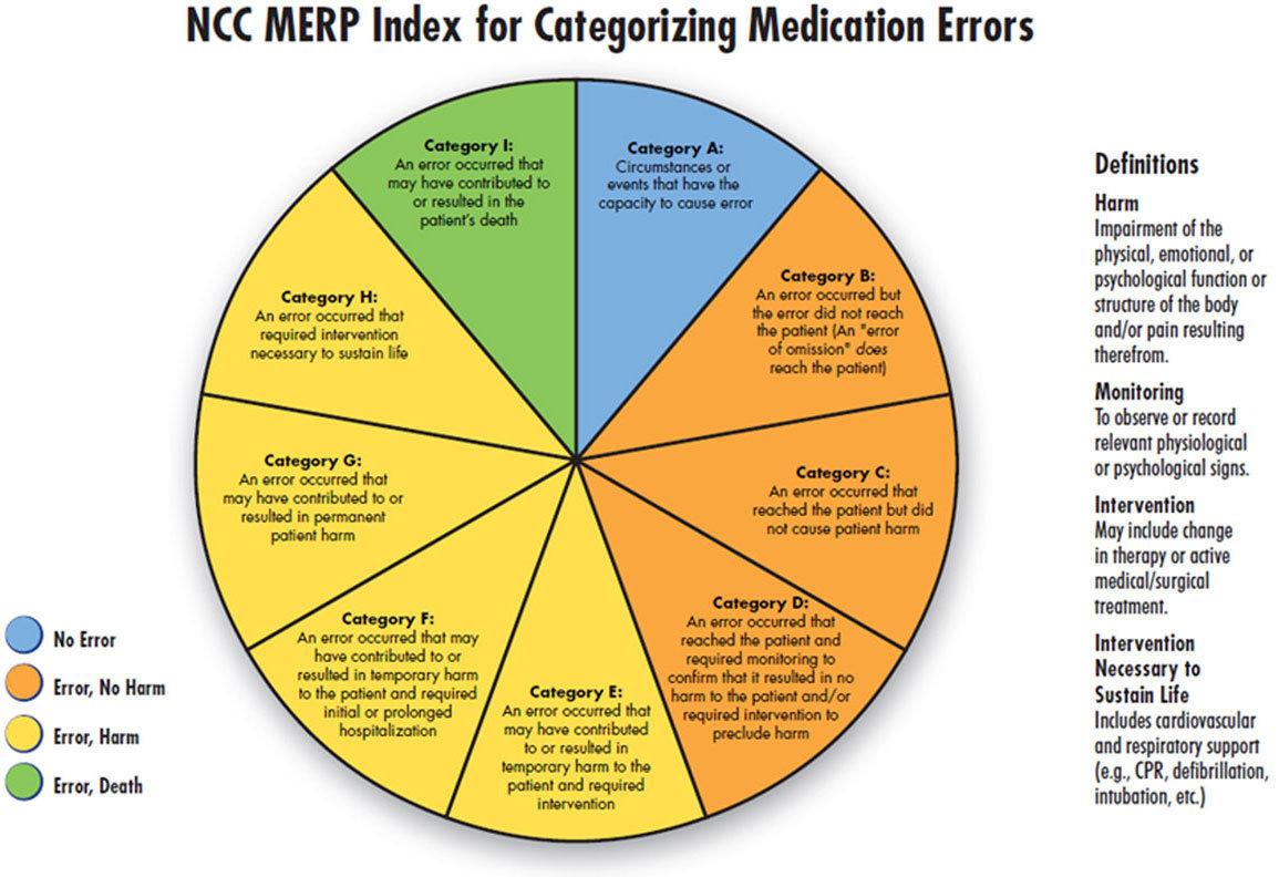 NCC MERP index
