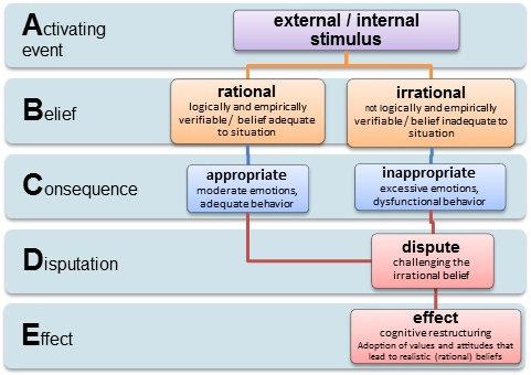 Terapi Rasional Emotif Behavior