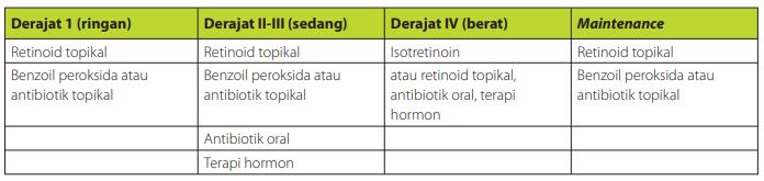 Algoritme internasional untuk pengobatan acne