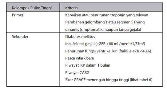 Kriteria stratifikasi risiko tinggi untuk strategi invasif