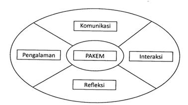 Aspek-aspek dalam Model Pembelajaran PAKEM