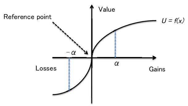 Hipotesis Fungsi Nilai