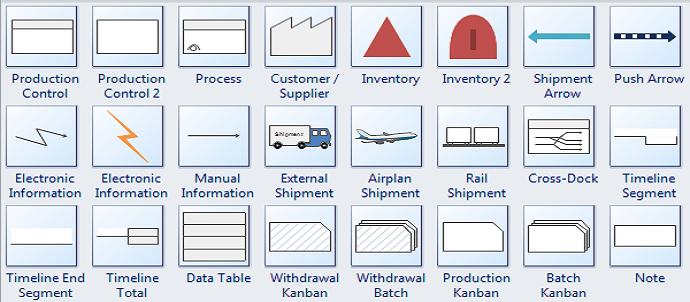 Simbol-simbol yang digunakan dalam Value stream Mapping