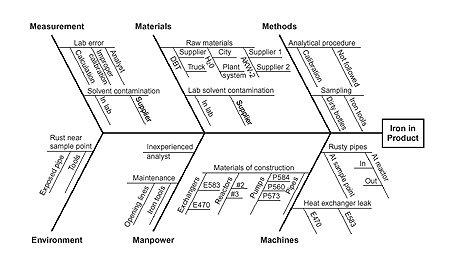 Diagram apa saja yang dapat digunakan dalam melakukan ...