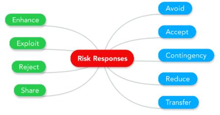 Risk Responses