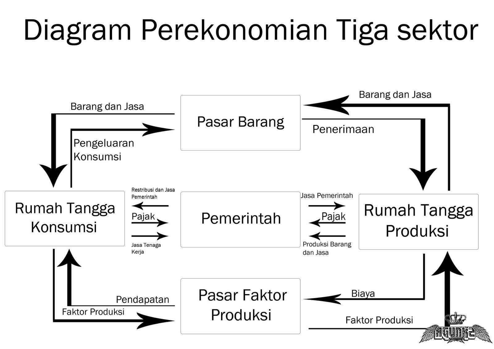 Apa yang dimaksud dengan circular flow diagram cfd diskusi ekonomi tiga sektorg1600x1131 156 kb ccuart Gallery