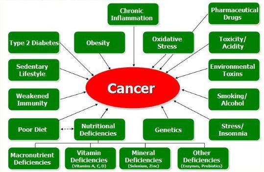 Akar Penyebab penyakit Kanker