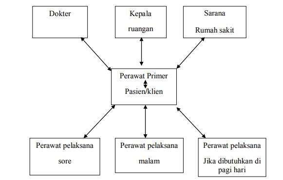 Sistem asuhan keperawatan Primary Nursing