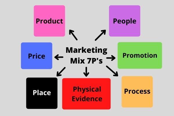 Marketing Mix 7P's