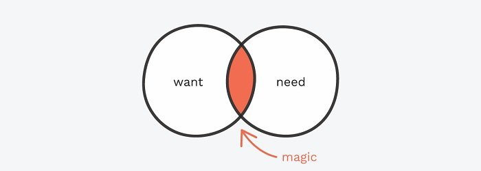 kebutuhan dan keinginan pelanggan