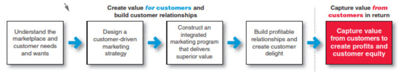 Model Proses Pemasaran