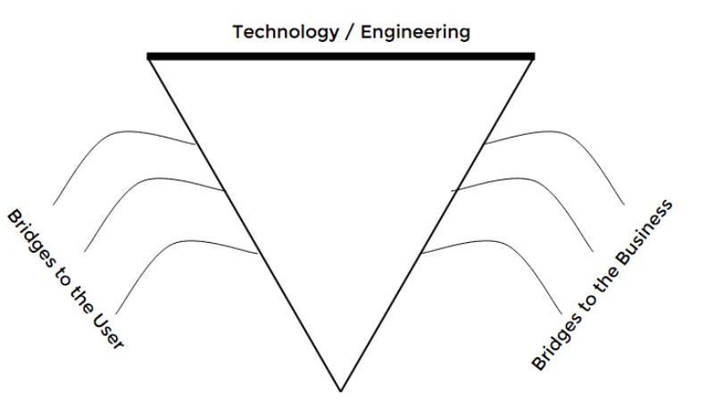 Manajemen-Produk-Mengutamakan-Teknologi