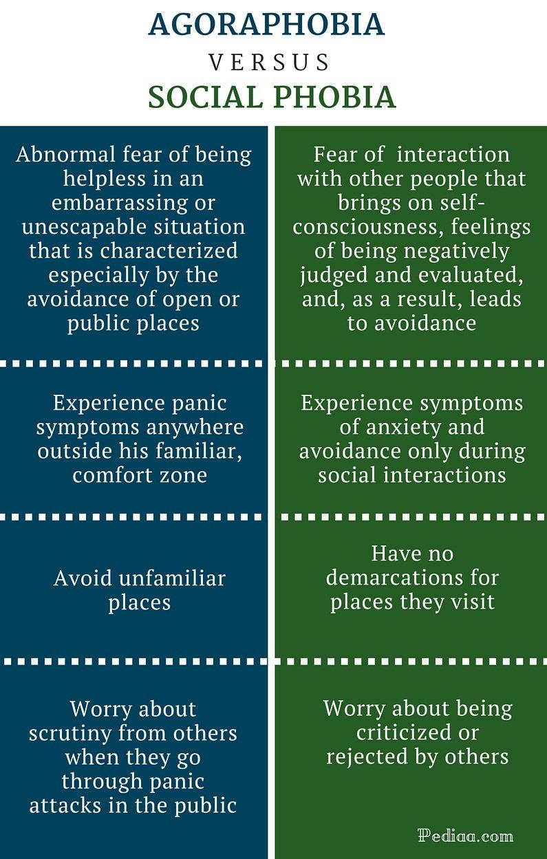 Perbedaan antara Fobia Sosial dan Agoraphobia