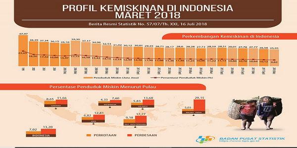 data kemiskinan di indonesi