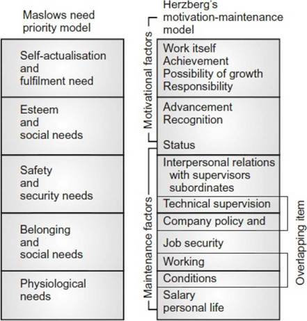 Teori Motivasi - Hygiene atau Teori Dua Faktor