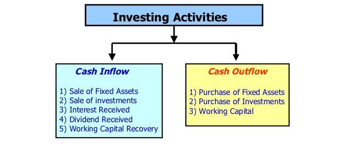 Aktivitas investasi